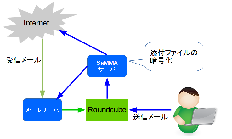 Roundcube添付ファイルの自動暗号化